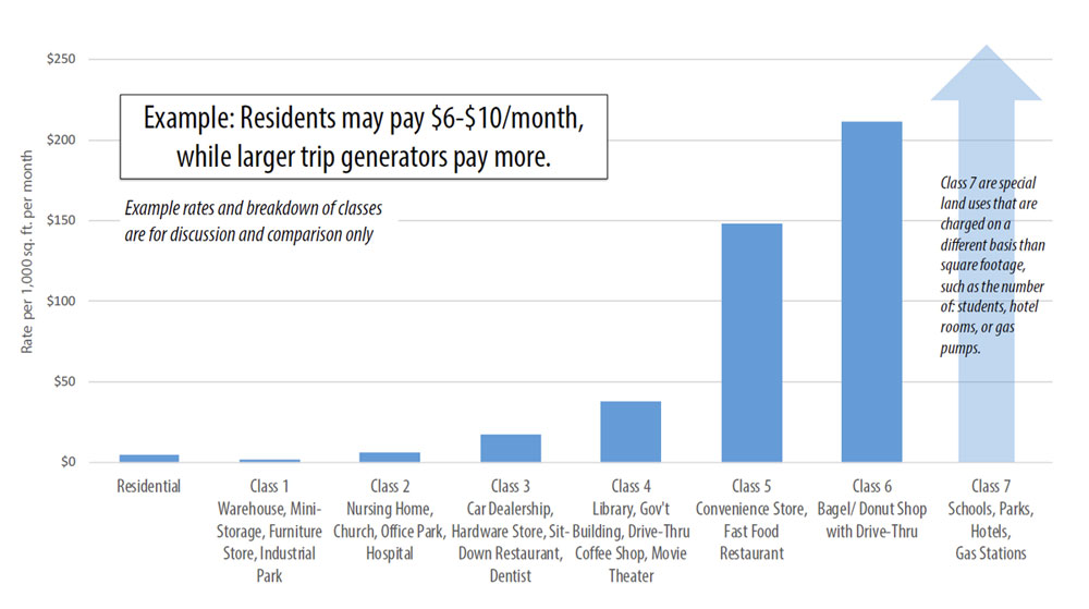 Example: Residents may pay $6-$10/month, while larger trip generators pay more. Example fees and breakdown of classes are for discussion and comparison only.