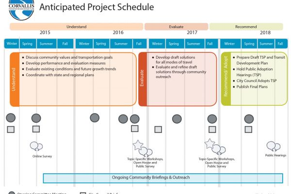 Anticipated Project Schedule}