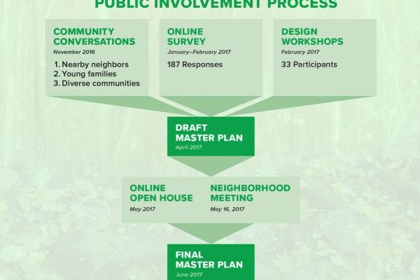 Public Involvement Process Graphic}